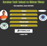 Karahan Yasir Subasi vs Ridvan Yilmaz h2h player stats