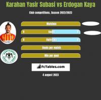 Karahan Yasir Subasi vs Erdogan Kaya h2h player stats