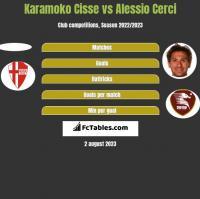 Karamoko Cisse vs Alessio Cerci h2h player stats