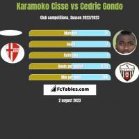 Karamoko Cisse vs Cedric Gondo h2h player stats