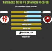 Karamoko Cisse vs Emanuele Cicerelli h2h player stats
