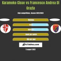 Karamoko Cisse vs Francesco Andrea Di Grazia h2h player stats