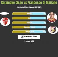Karamoko Cisse vs Francesco Di Mariano h2h player stats