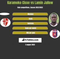 Karamoko Cisse vs Lamin Jallow h2h player stats