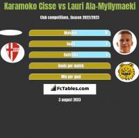 Karamoko Cisse vs Lauri Ala-Myllymaeki h2h player stats