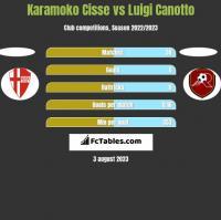 Karamoko Cisse vs Luigi Canotto h2h player stats