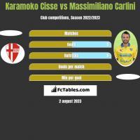 Karamoko Cisse vs Massimiliano Carlini h2h player stats