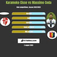 Karamoko Cisse vs Massimo Coda h2h player stats