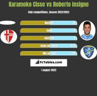 Karamoko Cisse vs Roberto Insigne h2h player stats