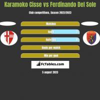 Karamoko Cisse vs Ferdinando Del Sole h2h player stats