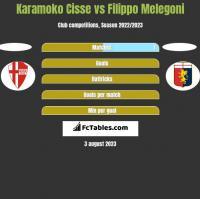 Karamoko Cisse vs Filippo Melegoni h2h player stats