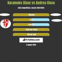 Karamoko Cisse vs Andrea Cisco h2h player stats