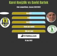 Karel Knejzlik vs David Bartek h2h player stats