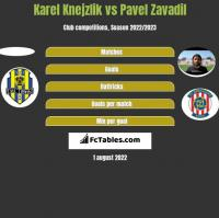 Karel Knejzlik vs Pavel Zavadil h2h player stats