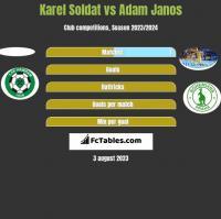 Karel Soldat vs Adam Janos h2h player stats