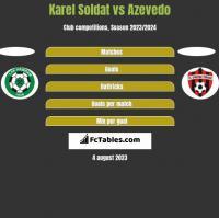Karel Soldat vs Azevedo h2h player stats