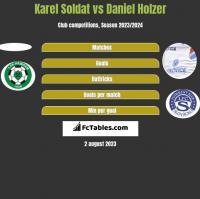 Karel Soldat vs Daniel Holzer h2h player stats