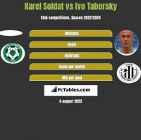 Karel Soldat vs Ivo Taborsky h2h player stats