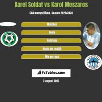 Karel Soldat vs Karol Meszaros h2h player stats