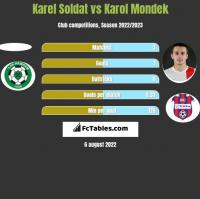 Karel Soldat vs Karol Mondek h2h player stats