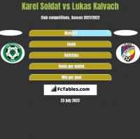 Karel Soldat vs Lukas Kalvach h2h player stats