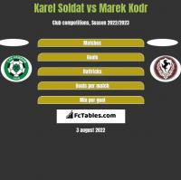 Karel Soldat vs Marek Kodr h2h player stats