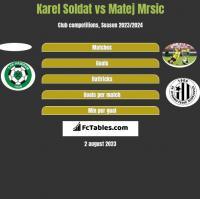 Karel Soldat vs Matej Mrsic h2h player stats