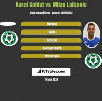 Karel Soldat vs Milan Lalkovic h2h player stats