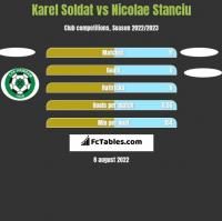 Karel Soldat vs Nicolae Stanciu h2h player stats