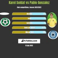 Karel Soldat vs Pablo Gonzalez h2h player stats