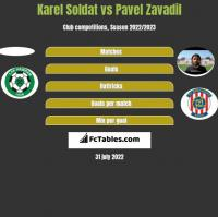 Karel Soldat vs Pavel Zavadil h2h player stats