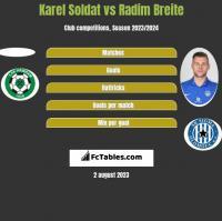 Karel Soldat vs Radim Breite h2h player stats