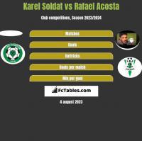 Karel Soldat vs Rafael Acosta h2h player stats