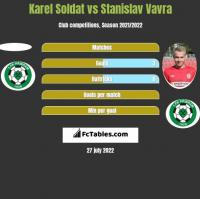 Karel Soldat vs Stanislav Vavra h2h player stats