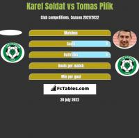 Karel Soldat vs Tomas Pilik h2h player stats