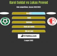 Karel Soldat vs Lukas Provod h2h player stats
