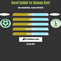 Karel Soldat vs Roman Kvet h2h player stats