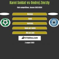 Karel Soldat vs Ondrej Zmrzly h2h player stats