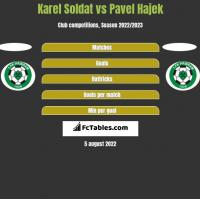 Karel Soldat vs Pavel Hajek h2h player stats