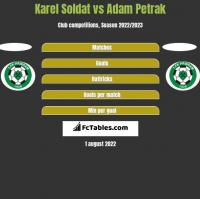 Karel Soldat vs Adam Petrak h2h player stats