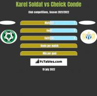 Karel Soldat vs Cheick Conde h2h player stats