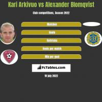 Kari Arkivuo vs Alexander Blomqvist h2h player stats