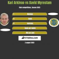 Kari Arkivuo vs David Myrestam h2h player stats