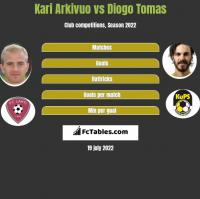 Kari Arkivuo vs Diogo Tomas h2h player stats