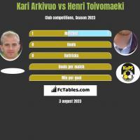 Kari Arkivuo vs Henri Toivomaeki h2h player stats