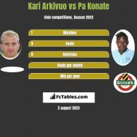 Kari Arkivuo vs Pa Konate h2h player stats