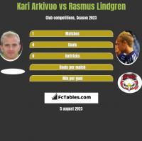 Kari Arkivuo vs Rasmus Lindgren h2h player stats