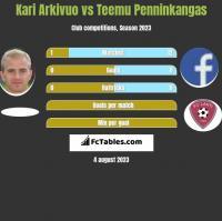 Kari Arkivuo vs Teemu Penninkangas h2h player stats