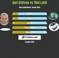 Kari Arkivuo vs Timi Lahti h2h player stats
