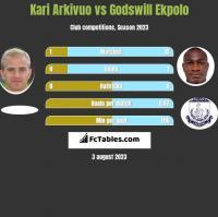Kari Arkivuo vs Godswill Ekpolo h2h player stats